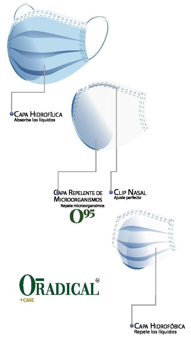 Línea Oradical